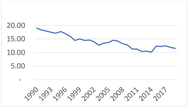 budget deficit and public debt sri lanka